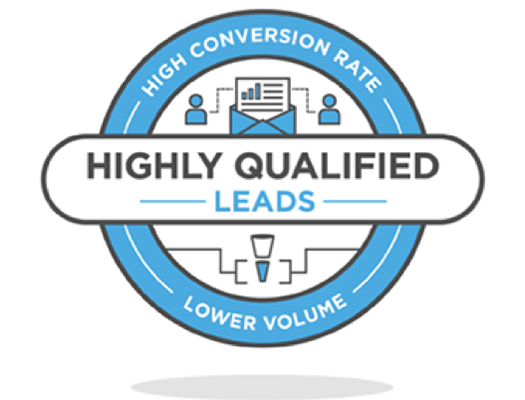 Highly Qualified <br>Leads (HQLs)
