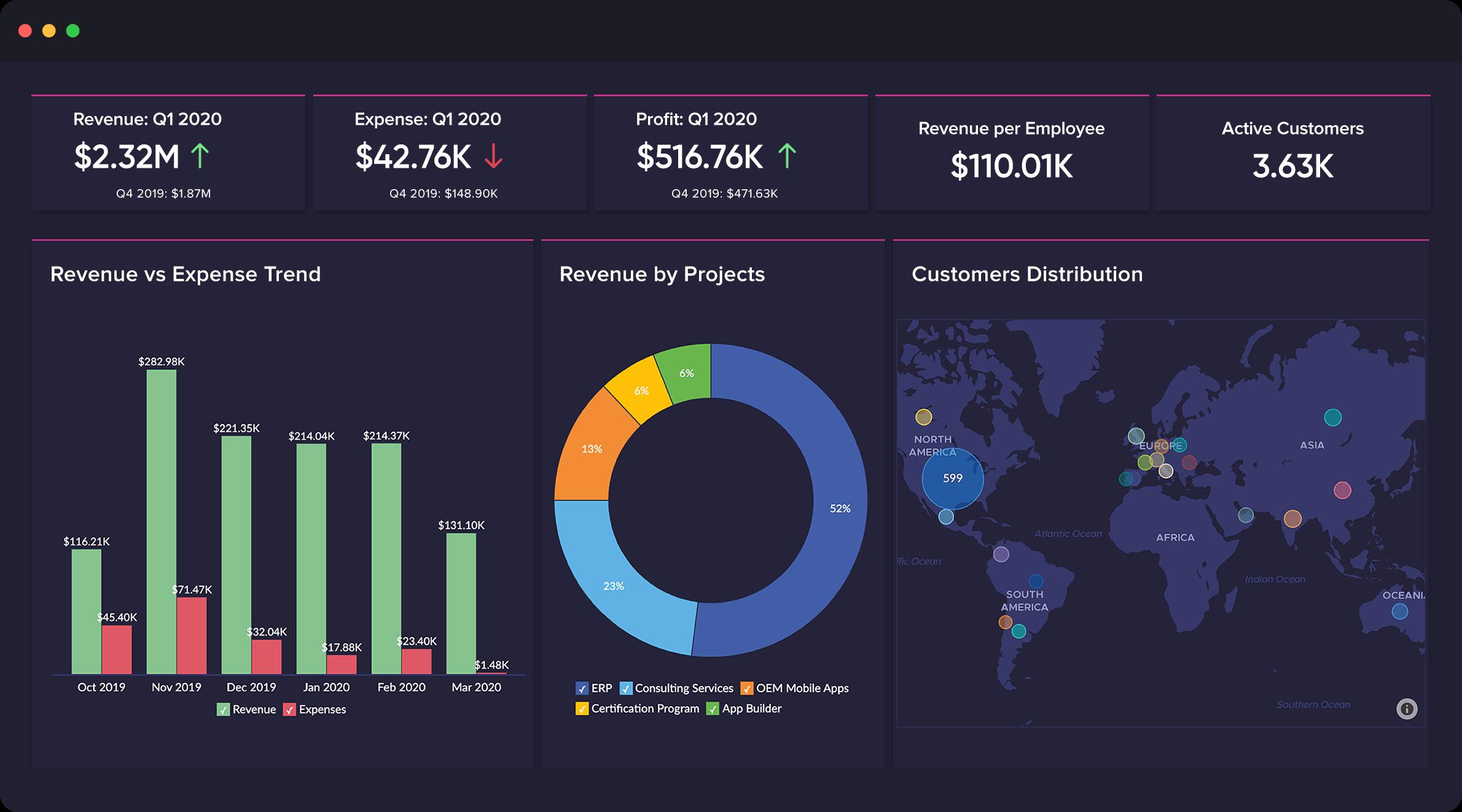 Zoho Analytics dashboard.