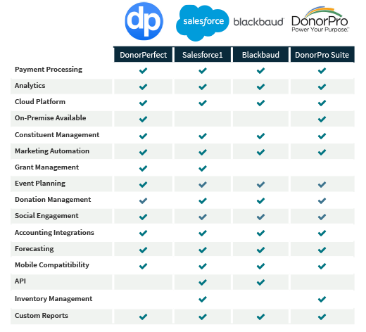 best non profit crm software comparison