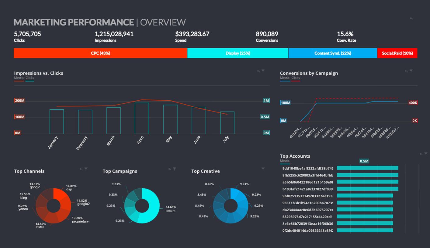 Salesforce datorama marketing dashboard/