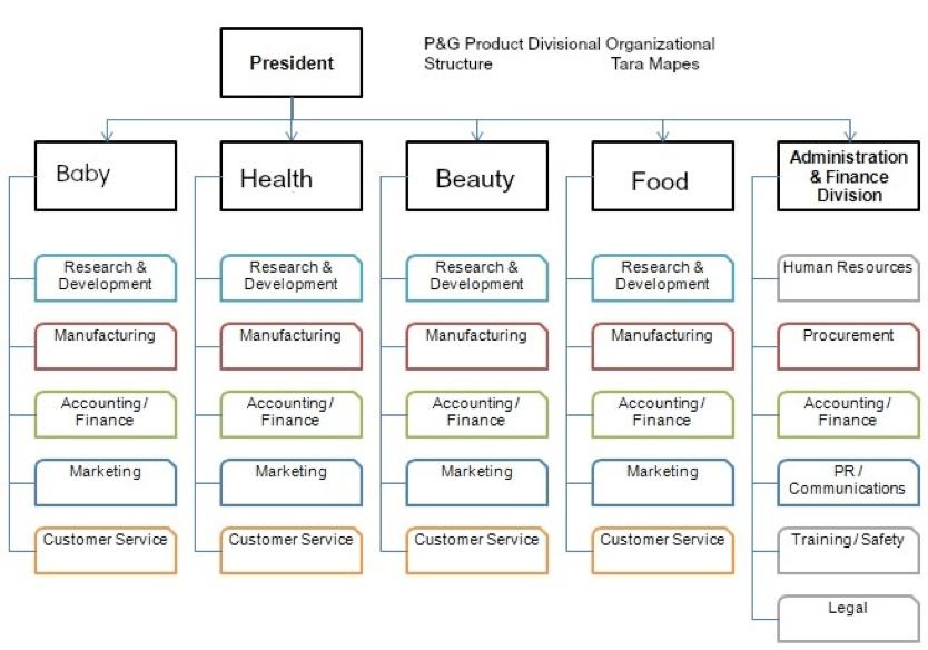 Divisional organizational chart example.