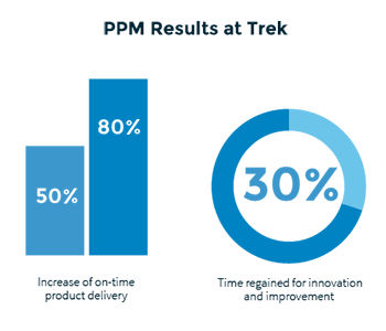 ppm software case study