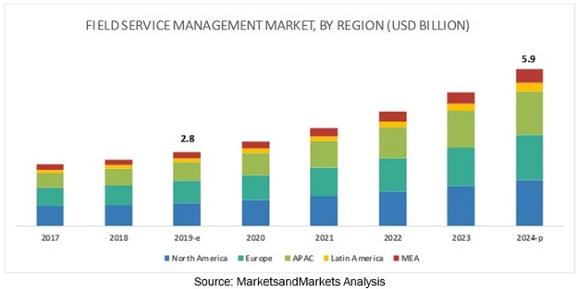 Bar chart of the field service management market, showing that the market will be worth $5.59B by 2023.
