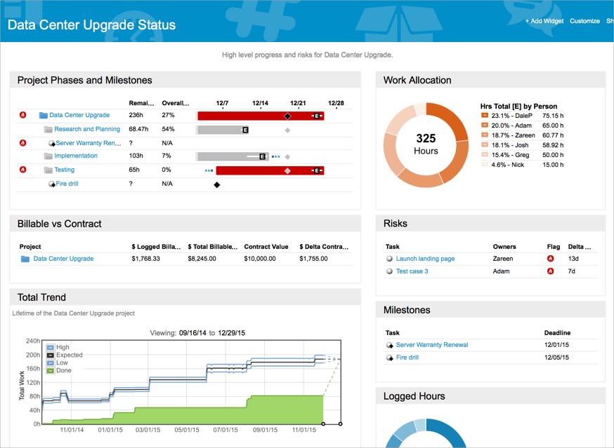 Liquidplanner project management dashboard.