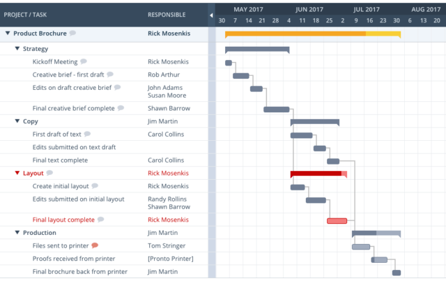 workzone project management with gantt chart.