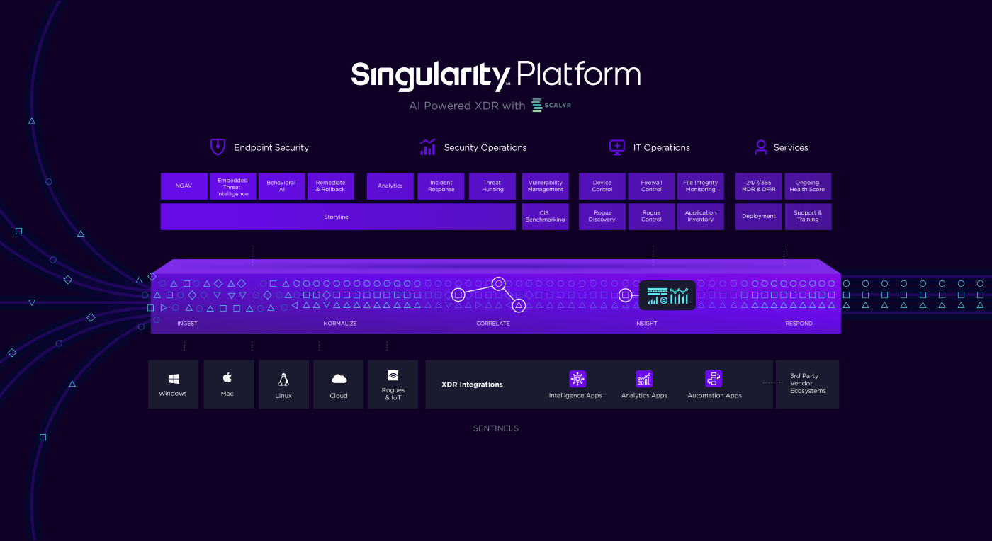 SentinelOne Singularity antivirus software dashboard.