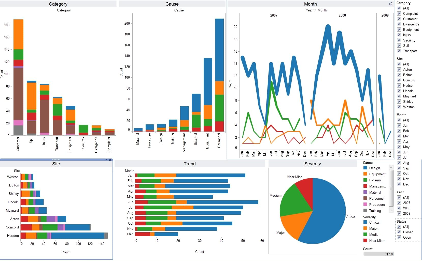 tableau reporting software dashboard.