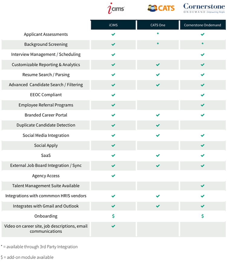 recruiting software comparison of enterprise products