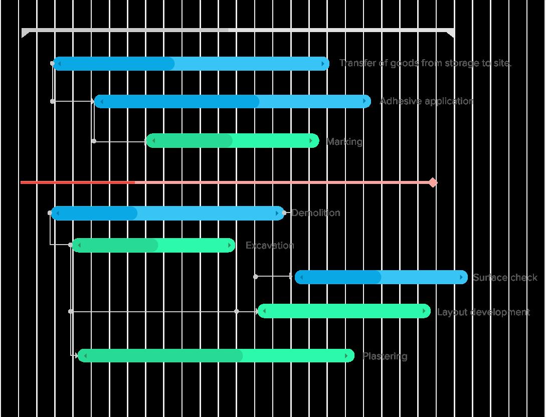 Zoho Projects Gantt chart feature.